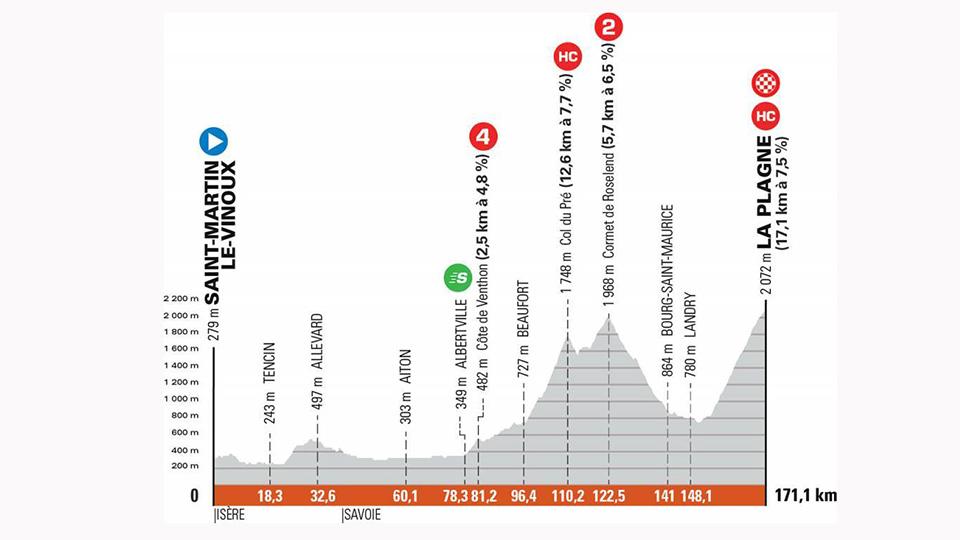 LIVE Dauphiné: The last ascent to La Plagne promises a great sight |  Criterium du Dauphin 2021