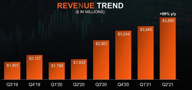 AMD Q2 2021