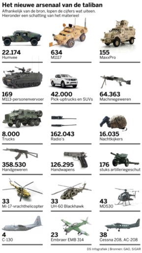Soldiers are gone, their comfort is no longer: The US Army is leaving billions of military equipment in Afghanistan