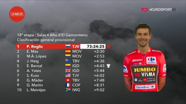 Superman Lopez wins as Queen in Vuelta, red jersey Primoz Roglic keeps everything under control