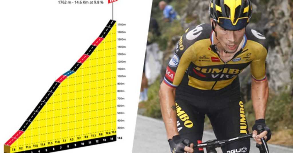 """Sure Glasses: The Vuelta Sends His Riders On A New Climbing Expedition Known As """"Angelero's Evil Twin Sister"""" 